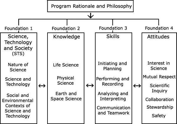 Program of Study - LearnAlberta ca