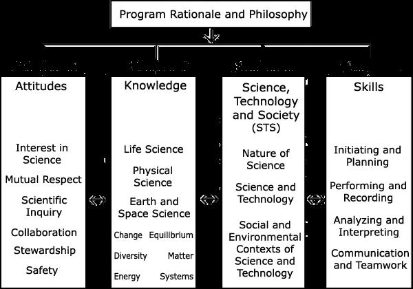 Curriculum Overview - Curriculum - CBE