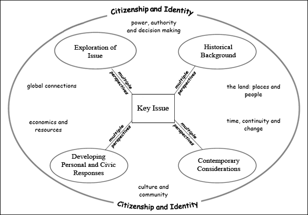 to what extent does globalization empower individuals and groups in society Chapter 2: development, empowerment, and participation  sum and that empowerment of a previously powerless group does not necessarily entail  and organizations .