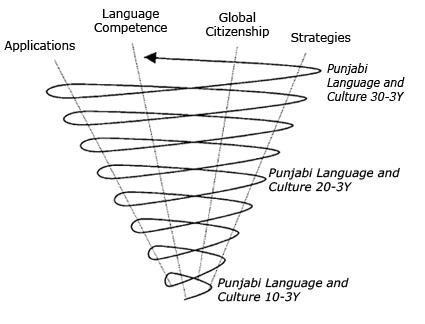 discourage meaning in punjabi