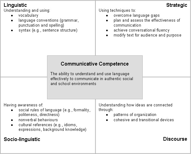 communicate competence Communication competence communication is the transactional process of sharing meaning with others the communication competence model acts as a map that can guide your transactions with.