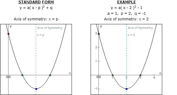 Axis Of Symmetry Parabola