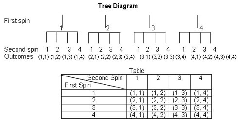 Planning guide probability step 1 the equally likely possible outcomes for two spins of the spinner can be represented in a tree diagram or table as follows ccuart Images