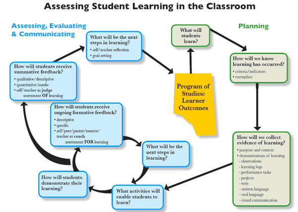 The Assessment Process  Assessment