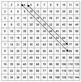 Plan de le on multiples et r gularit s - Table de multiplication 11 et 12 ...
