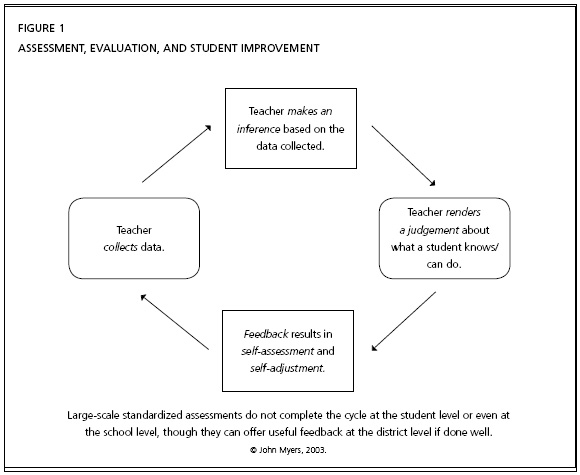 Front Matter Supplements Assessment And Evaluation In Social Studies Classrooms Start studying assessment and evaluation. evaluation in social studies classrooms